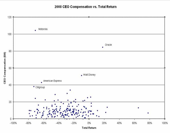 CEO compensation vs. Company performance (from Baselinescenario.com)