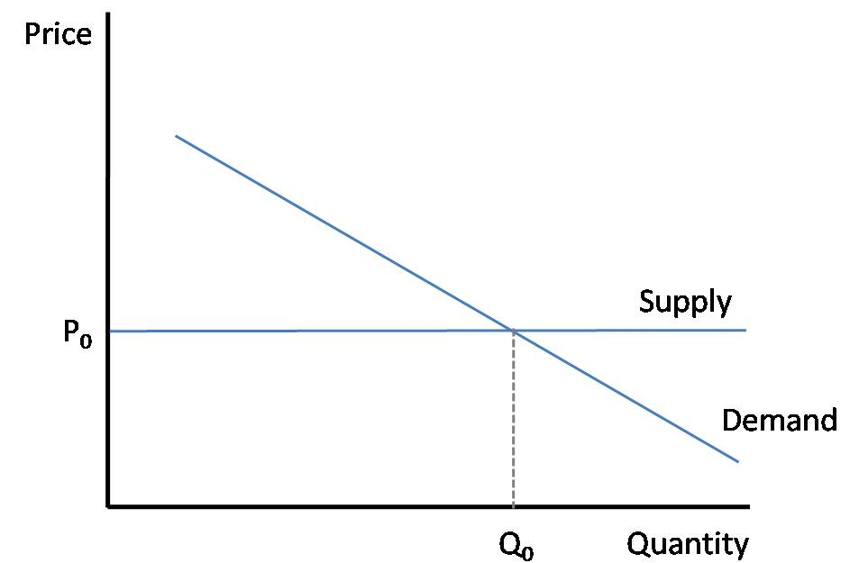 supply and demand analysis of wal mart 1 jel: j42, l13, l81 wal-mart's monopsony power in local labor markets abstract this paper measures the degree of monopsony power exerted by wal-mart.