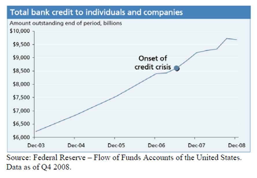 bankcredit