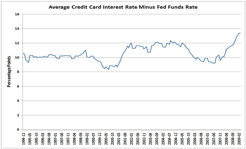estimate credit card interest