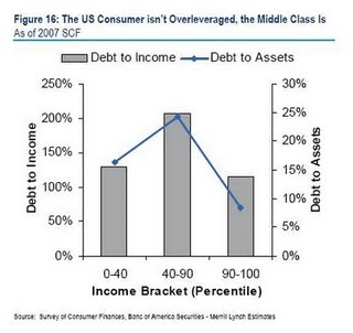debt_to_income