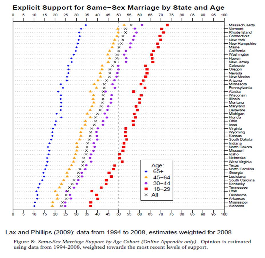 support for same-sex marriage by age and state