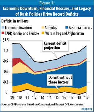 CBPP Deficit Analysis