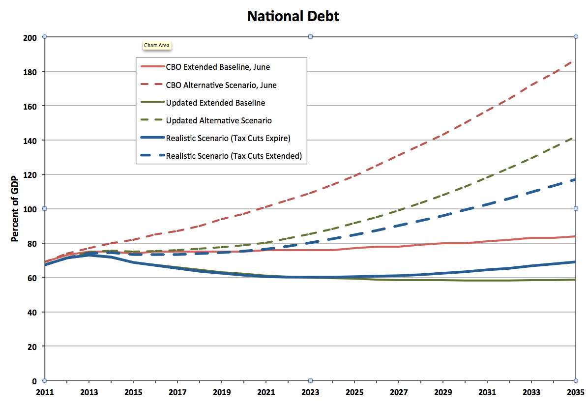 How Big Is the Long-Term Debt Problem? | The Baseline Scenario