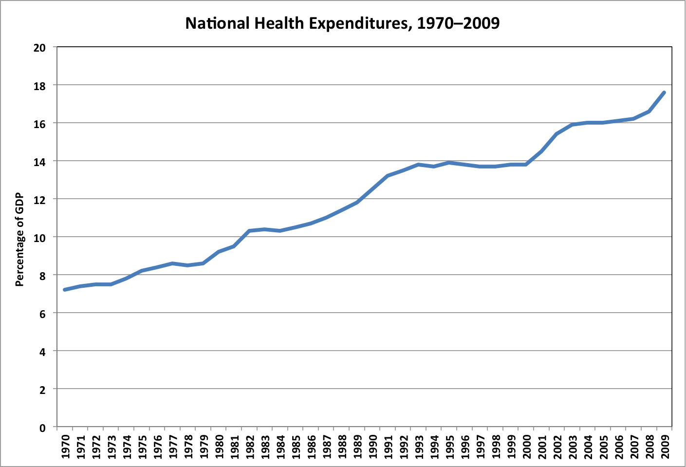 Health Care Costs And Climate Change The Baseline Scenario