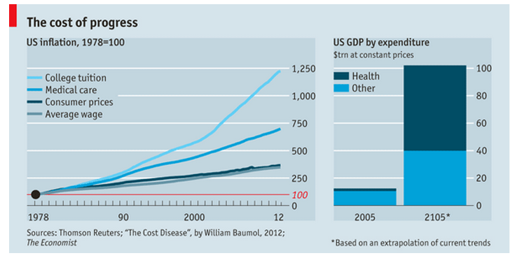 baumols cost disease Baumol's cost disease, explained | timothy lee, vox the idea is the following: every year, due to advances in technology, better work practices and management, globalization, and competitive forces in the market, the economy becomes more productive than it was the year before, on average.