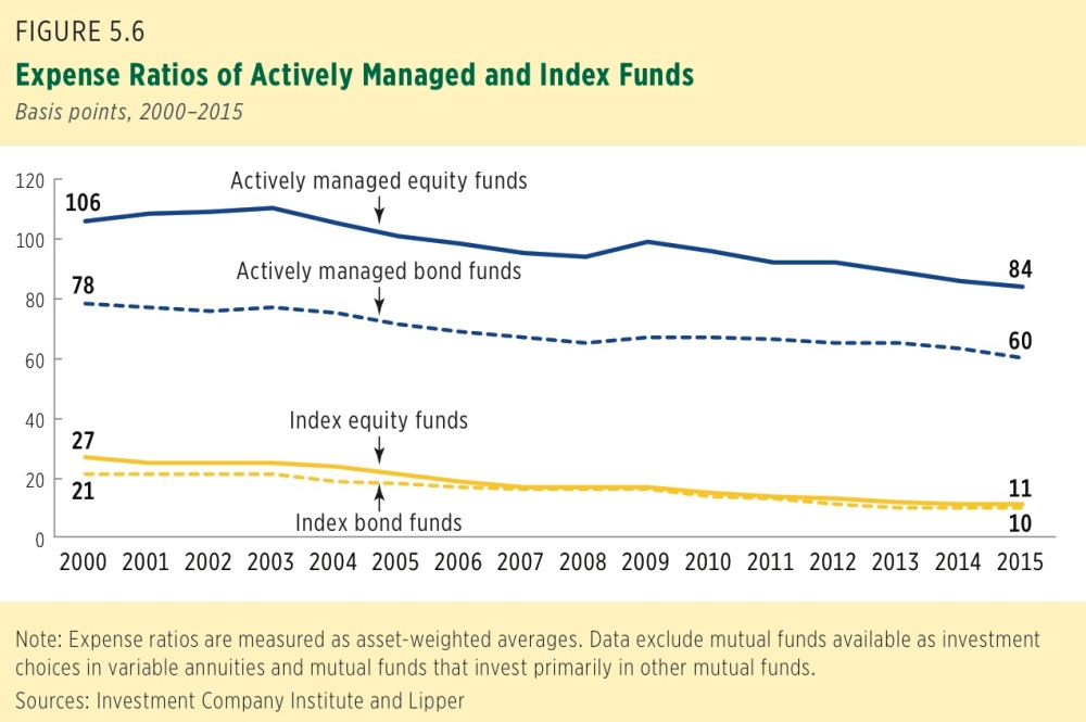 index funds and mutual funds The big differences between an index fund and an actively managed mutual fund are the investment objective, who (or what) manages the investments and fees.
